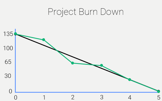 project burn down | Swan Software Solutions